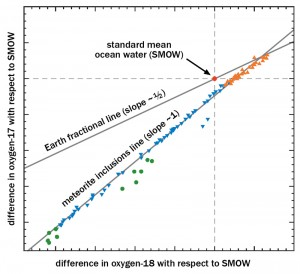 A three-isotope plot of oxygen begins with the Earth-standard mean ocean water ratio (SMOW). Departures from SMOW in the fractions of oxygen-17 (vertical axis) and oxygen-18 (horizontal axis) fall along a slope of about one-half, a sign of processes solely dependent on the differing isotope masses. In meteorites and other interplanetary sources, differing oxygen ratios fall on a different slope, signaling chemical processes as well as physical ones.