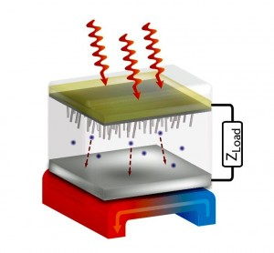Concentrated sunlight (red arrows at the top) heats up the device's semiconductor cathode (beige and grey upper plate) to more than 400 degrees Centigrade. Photoexcited hot electrons (blue dots) stream out of the cathode's nanotextured underside down to the anode (white/gray surface), where they are collected as direct electrical current. Additional solar and device heat is collected below the anode (arrow shows the cool-to-hot, blue-to-red flow) to run electricity-generating steam turbines or Stirling engines. Credit: Nick Melosh