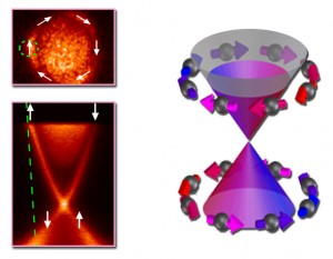 The diagram at right shows the electronic states of bismuth selenide in momentum space. ARPES, at left, can directly create such maps with photoelectrons. A slice through the conduction cone at the Fermi energy maps the topological insulator's surface as a circle (upper left); here electron spins and momenta are locked together. Initial ARPES measurements in this experiment were made with p-polarized incident light in the regions indicated by the green circle and line, where the spin polarization of the photoelectrons is consistent with the intrinsic spin polarization of the surface.