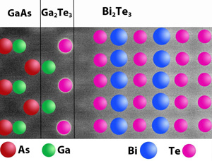 Researchers have found that the two materials are actually separated by a thin layer of a hitherto unsuspected third material.