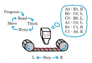 """An illustration of Wolfram's """"2, 3"""" Turing machine, the simplest known universal Turing machine that can solve any computable problem. A machine head reads the tape, decides what to do based on the data it sees plus its internal state (1 or 0), and then write the data and moves a step left or right. The researchers here realized this Turing machine using artificial muscles to help perform logic functions and memory functions. Credit: O'Brien and Anderson. ©2013 American Institute of Physics"""