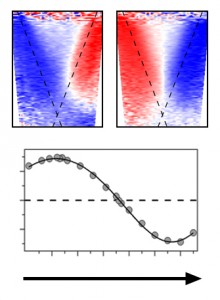 Incident light that's p-polarized (upper left) produces photoelectrons consistent with the usual picture of spin polarization in a topological insulator's surface, but changing the polarization of the incident light also changes the spin polarization of the photoelectrons.