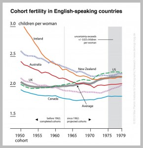Cohort fertility is forecasted to increase steadily in the English-speaking world. Notable are the continuous gains in the US with cohort fertility exceeding 2.0. The trend reverses from falling to rising birthrates in the UK, Australia, New Zealand and Ireland for women born in the 1970s. In Canada the turnaround happens earlier, with the cohorts of the mid-60s. © Max Planck Institute for Demographic Research