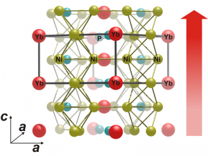The complex crystalline structure of the ytterbium nickel phosphide compound YbNi4P2 shows how the researchers in Dresden shifted the temperature scale of the transition to ferromagnetism downwards, so to speak. The chains of ytterbium atoms form perfectly linearly in the direction of the red arrow, almost like one-dimensional ferromagnets. These chains mutually feel the magnetism of their neighbouring chains, but only weakly. For this reason, they do not manage to order themselves collectively into a bulk ferromagnet at higher temperatures. Only close to absolute zero, where the disruptive thermal agitation of all the atoms nearly freezes, can the ferromagnetic phase transition take place. © Alexander Steppke / MPI for Chemical Physics of Solids