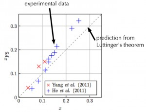 Graph showing the breakdown of Luttinger's theorem in the normal state of cuprate superconductors.  The horizontal axis is the expected number of mobile electrons while is the vertical axis is the measured number.  The two should be equal if the theorem were true. | Graphic by Philip Phillips