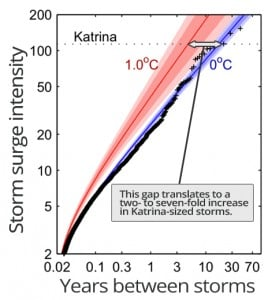 Red represents hurricane projections with one degree (C) global warming; blue represents no warming. The gap between these lines suggests that a warmer climate will produce more frequent hurricanes; the gap is widest at the top, meaning the biggest increase will be with the biggest storms. Courtesy PNAS