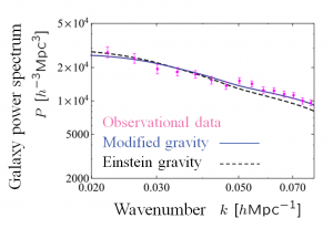 Power spectrum of galactic distribution as a function of a wavenumber. © Hayato Motohashi Modified gravity is in good agreement with observational data, while Einstein gravity is not.