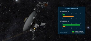 The public will be able to fly along with NASA's Voyager spacecraft as the twin probes head towards interstellar space, which is the space between stars. As indicated in this artist's concept, a regularly updated gauge using data from the two spacecraft will indicate the levels of particles that originate from far outside our solar system and those that originate from inside our solar bubble. Those are two of the three signs scientists expect to see in interstellar space. The other sign is a change in the direction of the magnetic field. Image credit: NASA/JPL-Caltech