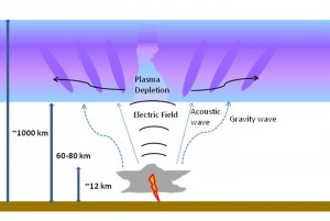 Schematic of how a thunderstorm and its lightning strokes in the troposphere affect the ionosphere.