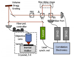 """Diagram of laboratory set-up. BS stands for """"beam splitter,"""" and PBS is """"partial beam splitter."""" SPAD stands for """"single photon avalanche diode,"""" a sensitive photodetector."""