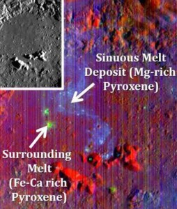 Pre-existing mineral deposits on the Moon (sinuous melt, above) have survived impacts powerful enough to melt rock. Not detectable in the crater image (inset), deposits are visible only in light at certain wavelengths. Credit: NASA and Deepak Dhingra