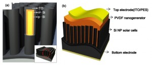 (a) Diagram of the silicon nanopillar solar cell. (b) Diagram of the hybrid energy harvester consisting of a piezoelectric nanogenerator integrated on to of a silicon nanopillar solar cell. Credit: Dae-Yeong Lee, et al. ©2013 IOP Publishing Ltd
