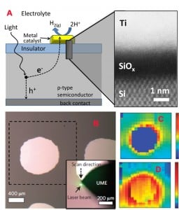 Multiple views of NIST's photoelectrochemical hydrogen cell. Side schematic [A] shows princial components of the cell. Electrodes on the top are titanium toped with platinum. An incoming photon generates a electron (e) and hole (h). Microscope image [B] shows top of the cell surface with cylinderical electrodes and scanning laser beam. Photo-current scan [C] shows relatively high current around the base of the electrodes, while the electrochemical scan [D] shows a complex pattern of hydrogen generation on and around the electrode. Credit: Esposito, Levin/NIST