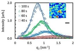 Evolution of the x-ray scattering patterns during the vapor phase deposition of Al atoms on silicon oxide. Inset: an atomic force microscope image of the film at the end of the experiment.