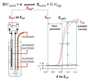 Researchers use an electrochemical cell to determine the overpotential or energy efficiency of a catalyst reaction that converts electrical energy into chemical energy, specifically the bond between two hydrogen atoms.