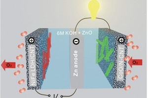 An advanced zinc-air battery could lead to a low-cost alternative to conventional lithium-ion technology.