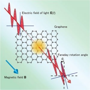 © Ryo Shimano. Schematic picture of magneto-optical Faraday rotation in graphene, a monolayer sheet of carbon atoms bound in the form of a honeycomb lattice. With an increasing magnetic field, the rotation angle was experimentally shown, for the first time, to exhibit a step-like rotation reflecting the half-integer quantum Hall effect even in the optical regime (optical quantum Hall effect) in graphene.