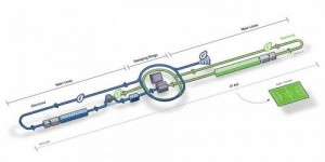 A schematic of the layout of the International Linear Collider - note the soccer pitch for scale. Credit: Pablo Vazquez