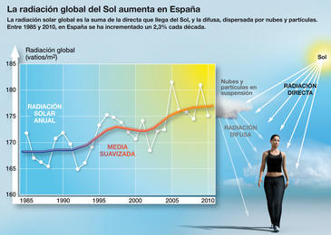 Solar radiation in Spain has increased by 2.3% every decade since the 1980s. / SINC