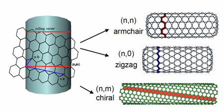 The unique pattern of an armchair nanotube (top). The roll up vector determines physical properties, electronic nature, and surface interactions of a carbon nanotube.