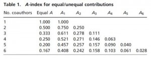 "This table shows how credit is divided among up to six coauthors depending on their relative contributions. If all coauthors contributed equally (""Equal A""), the credit is divided equally. Otherwise, each coauthor is assigned to a group and the credit is divided according to the A-index. Credit: Stallings, et al. ©2013 PNAS"