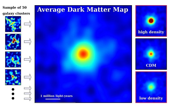 Figure 2: Dark matter maps for a sample of fifty individual galaxy clusters (left), an average galaxy cluster (center), and those based on dark matter theory (right). The density of dark matter increases in the order of blue, green, yellow, and red colors. The white horizontal line represents a scale of one million light-years. The map based on predictions from CDM theory (right, middle) is a close match to the average galaxy cluster observed with the Subaru Telescope. (Credit: NAOJ/ASIAA/School of Physics and Astronomy, University of Birmingham/Kavli IPMU/Astronomical Institute, Tohoku University)