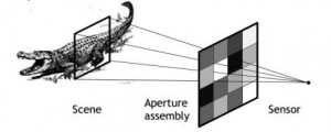 The proposed architecture consists of two components: an aperture assembly and sensor of a single detection element. Credit: arXiv:1305.7181 [cs.CV]