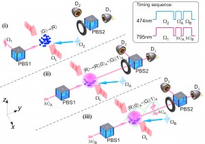 This figure provides an overview of the protocol used to entangle light and an optical atomic excitation. Ultra-cold atoms of rubidium are used.  (Image: Kuzmich Physics Lab)
