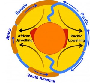 This is a diagram showing a slice through the Earth's mantle, cutting across major mantle upwelling locations beneath Africa and the Pacific. Credit: C. Conrad (UH SOEST)