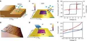 Properties of as-grown BiFeO3 thin films. Credit: Nature Communications 4, 1990 doi:10.1038/ncomms2990