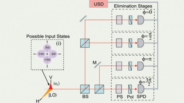 Scheme for carrying out unambiguous state discrimination (USD).  Inset (i) shows the four nonorthogonal symmetric coherent states with phases equal to ϕ = {0, π/2, π, 3π/2}.  The state under measurement, |αi⟩, has vertical (V) polarization, and the phase reference, |LO⟩, has horizontal (H) polarization.  The pulse is distributed among four elimination stages using mirrors (M) and beam splitters (BS).  Each elimination stage uses phase shifters (PS), a polarizer (Pol), and a single photon detector (SPD) to eliminate one possibility for the phase of the input state |αi⟩. - See more at: