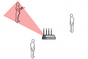 WiSee technology uses multiple antennas to focus on one user to detect the person's gesture.
