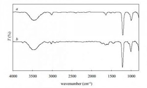 FTIR spectra of the standard vanillin (a) and the oxidation product (b). Credit: arXiv:1306.2442 [physics.chem-ph]