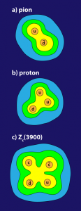 The quark wing of the particle zoo includes (a) quark pairs called mesons, (b) quark triplets called baryons, and possibly (c) four-quark combinations that may explain the Zc(3900) observations. Credit: (c) APS/Alan Stonebraker, via Physics Viewpoint, DOI: 10.1103/Physics.6.69