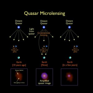 Illustration of the effect of gravitational microlensing on a distant quasar. Credit : Jason Cowan, Astronomy Technology Centre; adapted from a figure made by NASA