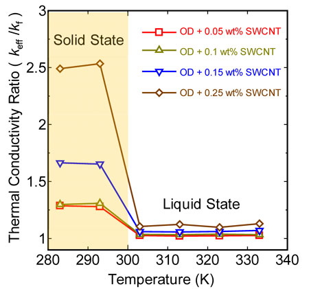 Thermal conductivity as a function of temperature for varying SWCNT loadings. A sharp increase in thermal conductivity in the solid state is seen. (Reprinted with permission from American Chemical Society)