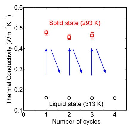 Recycling behavior of thermal conductivity during successive phase transition cycles at SWCNT loading of 0.25 wt%. Arrows indicate the sequence of cycles. (Reprinted with permission from American Chemical Society)
