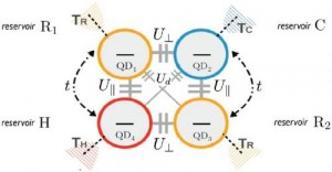 The proposed quadridot consists of four quantum dots that are weakly coupled to four thermal reservoirs. Scientists have theoretically shown that the quadridot can pump energy from the hot and cold reservoirs to the two room temperature reservoirs, thus cooling the quantum dot coupled to the cold reservoir to make it even colder than before. Credit: Venturelli, et al. ©2013 American Physical Society