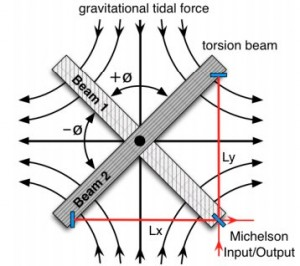 Interaction of TOBA's dual torsion beam con