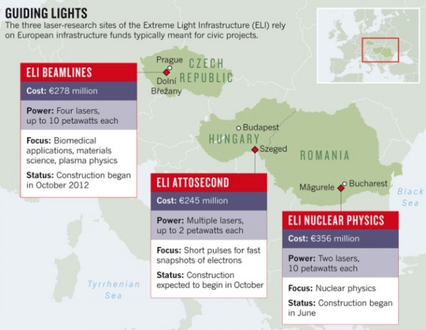 The map with the locations of the planned nodes for ELI nuclear physics research project. Source: European Commission/ELI