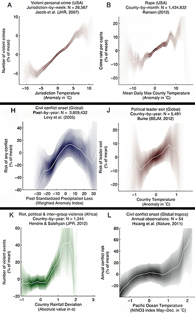 The researchers analyzed 60 studies from a number of disciplines that have explored the connection between weather and violence in various parts of the world, and throughout human history. A sampling of existing results (graphed above) show a correlation between temperature on violent personal crime and rape in the United States (A, B); drought and global civil conflict (H); temperature and the ouster of leaders worldwide (J); deviation from normal rainfall and large-scale violence in Africa (K); and global civil conflict and the intensity of El Niño (L). The darker areas indicate a stronger connection between climate and violence. Panel titles indicate the type of violence studied, the location, the unit of analysis and sample size, and the study citation. (Image by Science/AAAS)