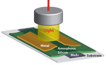 Shown is an experimental photodetector made out of amorphous silicon and molybdenum disulfide (MoS2). The two semiconductors form a high-speed photodetector. (Schematic by Mohammad Esmaeili-Rad)