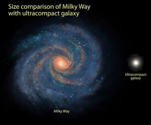Ultracompact galaxy size comparison. Source: fanboy.com