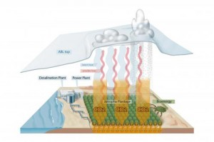 Technological and economic issues include the set up and operation of desalination plants and large-scale irrigation and their power supply, such as the production of bioenergy from the plantation. Land-surface-atmosphere processes, including heat release and CO2 absorption, also play a role in carbon farming. These modify the atmospheric boundary layer (ABL, the lowest part of the atmosphere) in such a way that may lead to the formation of clouds and precipitation. Credit: Becker et al. 2013