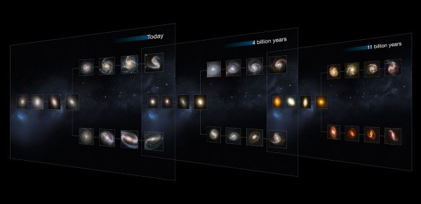 "This image shows ""slices"" of the Universe at different times throughout its history (present day, and at 4 and 11 billion years ago). Each slice goes further back in time, showing how galaxies of each type appear. The shape is that of the Hubble tuning fork diagram, which describes and separates galaxies according to their morphology into spiral (S), elliptical (E), and lenticular (S0) galaxies. On the left of this diagram are the ellipticals, with lenticulars in the  middle, and the spirals branching out on the right side. The spirals on the bottom branch have bars cutting through their centres. The present-day Universe shows big, fully formed and intricate galaxy shapes. As we go further back in time, they become smaller and less mature, as these galaxies are still in the process of forming. This image is illustrative. the Hubble images of nearby and distant galaxies used were selected based on their appearance; their individual distances are only approximate."