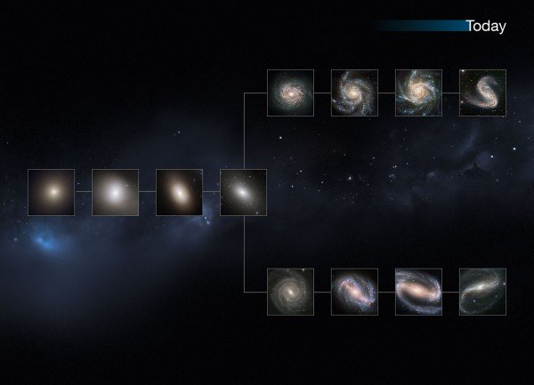 "This image shows a ""slice"" of the Universe as it is today. The shape is that of the Hubble tuning fork diagram, which describes and separates galaxies according to their morphology into spiral (S), elliptical (E), and lenticular (S0) galaxies. On the left of this diagram are the ellipticals, with lenticulars in the middle, and the spirals branching out on the right side. The spirals on the bottom branch have bars cutting through their centres. Our local Universe displays big, fully formed and intricate galaxy shapes. This image is illustrative; the Hubble images used were selected based on their appearance. The individual distances to these galaxies are only approximate."