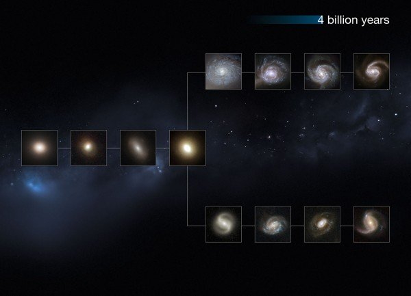 "This image shows a ""slice"" of the Universe some 4 billion years back in time. The shape is that of the Hubble tuning fork diagram, which describes and separates galaxies according to their morphology into spiral (S), elliptical (E), and lenticular (S0) galaxies. On the left of this diagram are the ellipticals, with lenticulars in the  middle, and the spirals branching out on the right side. The spirals on the bottom branch have bars cutting through their centres. The galaxies at these distances from us are small and still not fully-formed, but have some defined colour and structure. This image is illustrative; the Hubble images used were selected based on their appearance. The individual distances to these galaxies are only approximate."