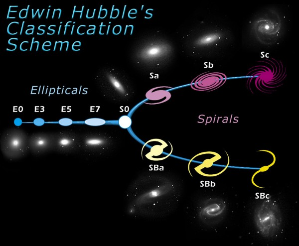 """Galaxies are very important fundamental building blocks of the Universe. Some are simple, while others are very complex in structure. As one of the first steps towards a coherent theory of galaxy evolution, the American astronomer Edwin Hubble, developed a classification scheme of galaxies in 1926. Although this scheme, also known as the Hubble tuning fork diagram, is now considered somewhat too simple, the basic ideas still hold. The diagram is roughly divided into two parts: elliptical galaxies (ellipticals) and spiral galaxies (spirals). Hubble gave the ellipticals numbers from zero to seven, which characterize the ellipticity of the galaxy - """"E0"""" is almost round, """"E7"""" is very elliptical. The spirals were assigned letters from """"a"""" to """"c,"""" which characterize the compactness of their spiral arms. """"Sa"""" spirals, for example, are tightly wound whereas """"Sc"""" spirals are more loosely wound. Also it is worth noting that the sizes of the round central regions in spirals - the so-called bulges - increase in size the more tightly the spiral arms are wound. There are indications pointing to a very close connection between the bulges of certain galaxies (Hubble types """"S0"""", """"Sa"""" and """"Sb"""") and elliptical galaxies. They may very well be similar objects. In fact the spiral galaxies are sub-divided into two groups - normal spirals and barred spirals. The most important difference between these two groups is the bar of stars that runs through the central bulge in barred spirals. The spiral arms in barred spirals usually start at the end of the bar instead of from the bulge. Barred spirals have a """"B"""" in their classification. An """"SBc"""" is thus a loosely wound barred spiral galaxy. """"S0,"""" or lenticular galaxies, are in the transition zones between ellipticals and spirals and bridge these two types. Hubble found that some galaxies are difficult to put in the context of the tuning fork diagram. Those include irregular galaxies which have odd shapes, dwarf galaxies which are very small, and"""