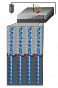 Spin current (blue) and spin accumulation (red) in layer systems composed of platinum (bottom) and cobalt produce a torque that influences the orientation of the magnetic moments in the cobalt layer (illustrated by the red and green bar magnets). Credit: Forschungszentrum Jülich
