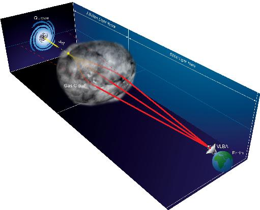 Artist's Diagram of the refraction event (not drawn to scale), showing how radio waves from the distant quasar jet are bent by a gas cloud in our own Galaxy, creating multiple images seen with the Very Long Baseline Array. Credit: Bill Saxton, NRAO/AUI/NSF